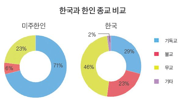 %eb%af%b8%ec%a3%bc%ed%95%9c%ec%9d%b8%ec%a2%85%ea%b5%90