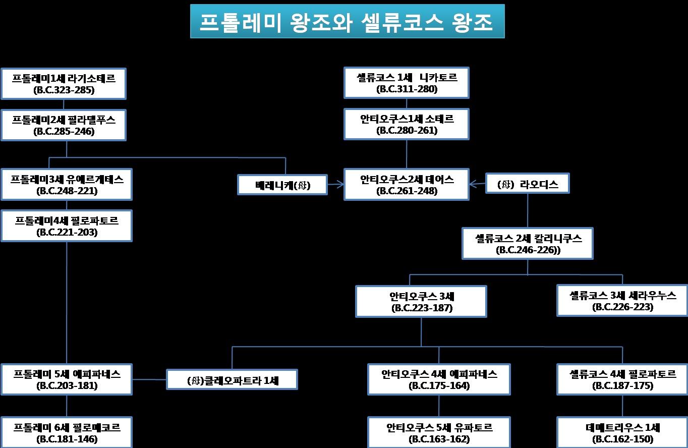 남방 북방 계보 01