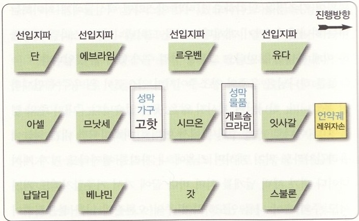 행군순서 01